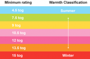 Tog Chart Rating