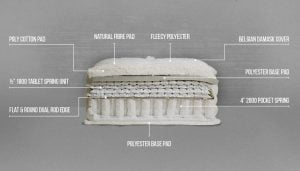 Image of Inside a Mattress